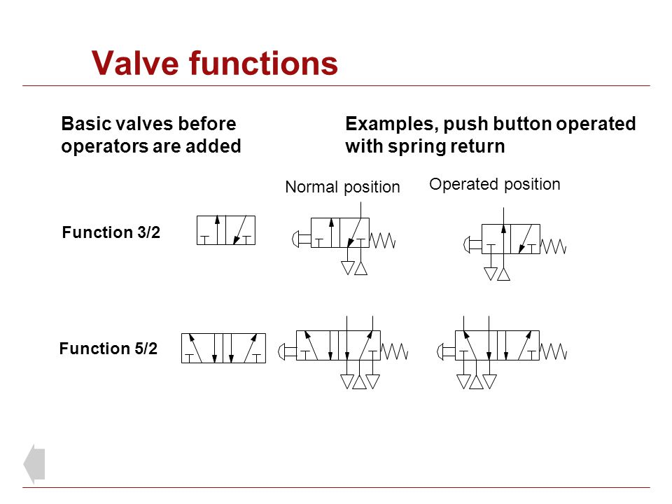 Valve functions Basic valves before operators are added