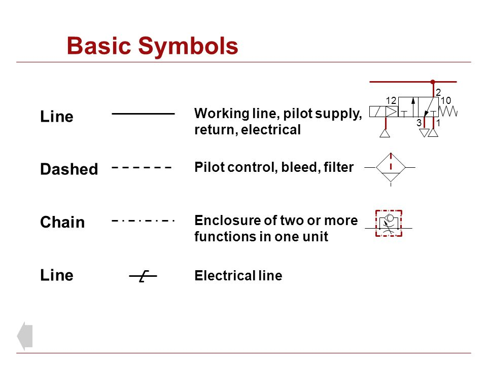 Basic Symbols Line Dashed Chain Line Working line, pilot supply,