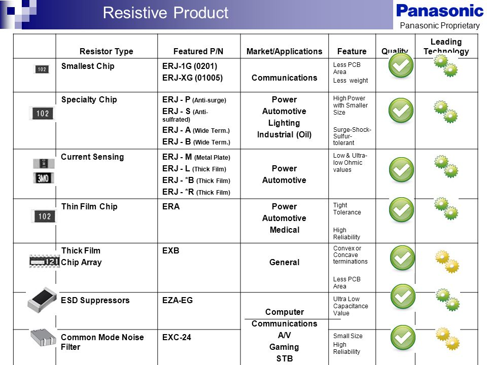 Resistive Product Resistor Type Featured P/N Market/Applications