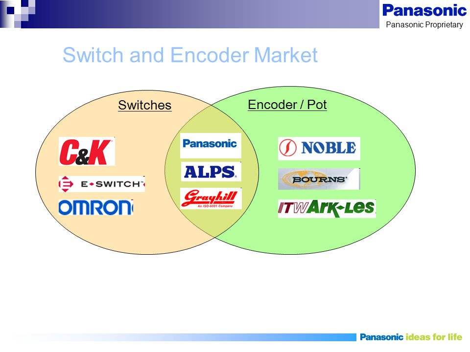 Switch and Encoder Market