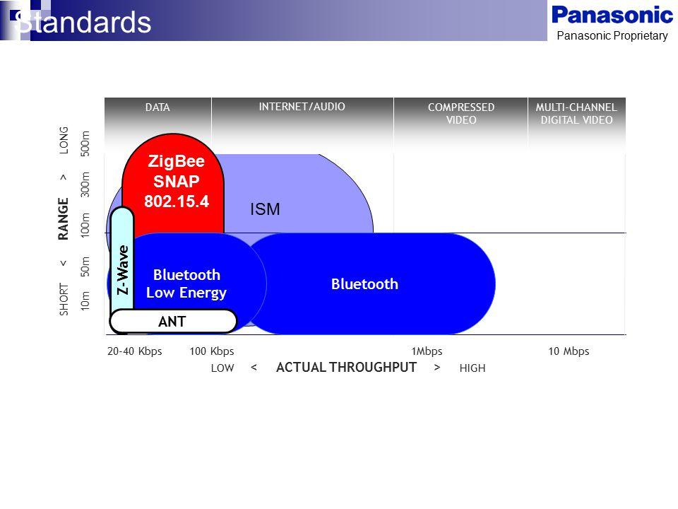 Standards ZigBee SNAP 802.15.4 ISM Bluetooth Z-Wave Bluetooth