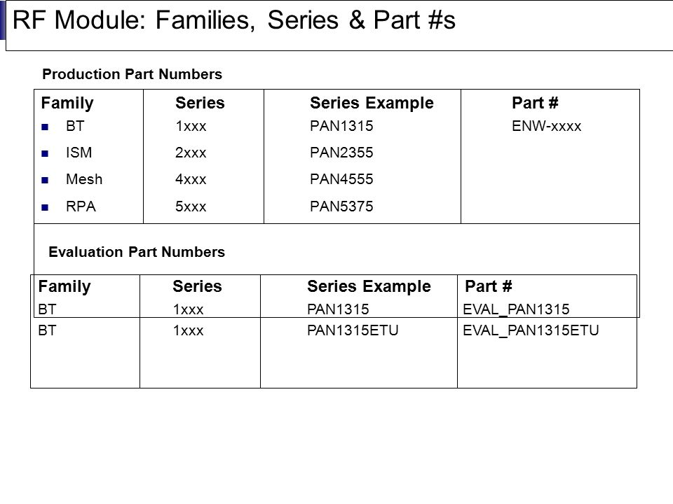 RF Module: Families, Series & Part #s