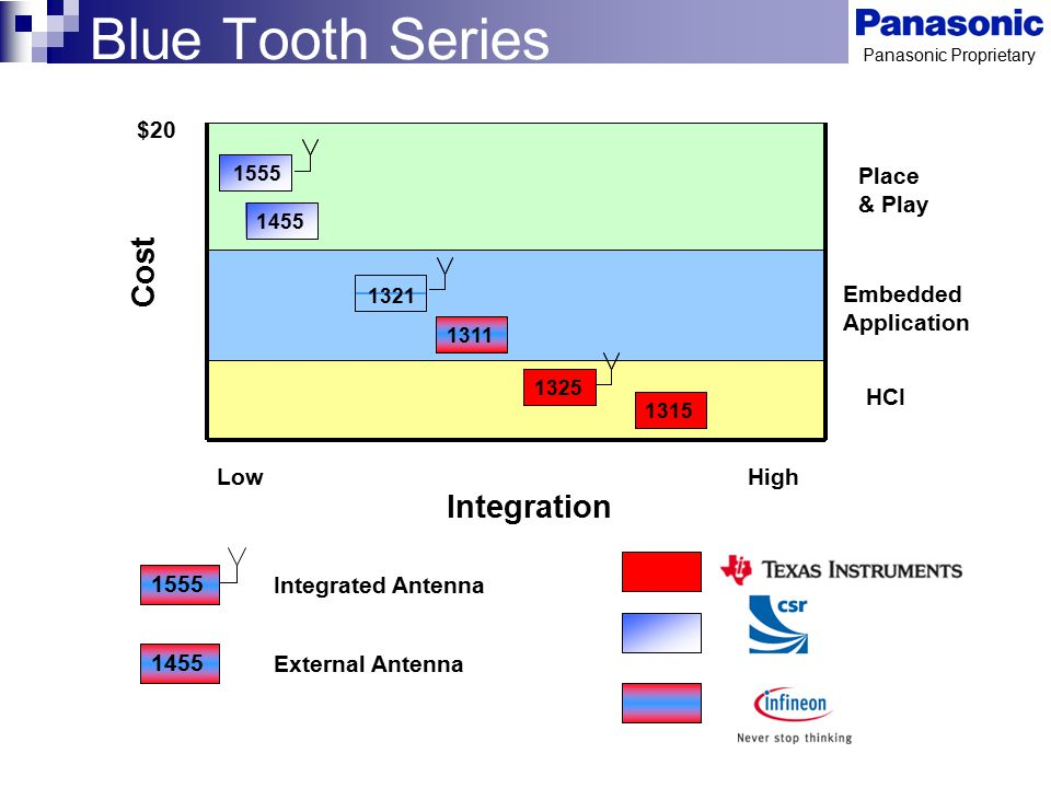 Blue Tooth Series Cost Integration $20 Place & Play Embedded