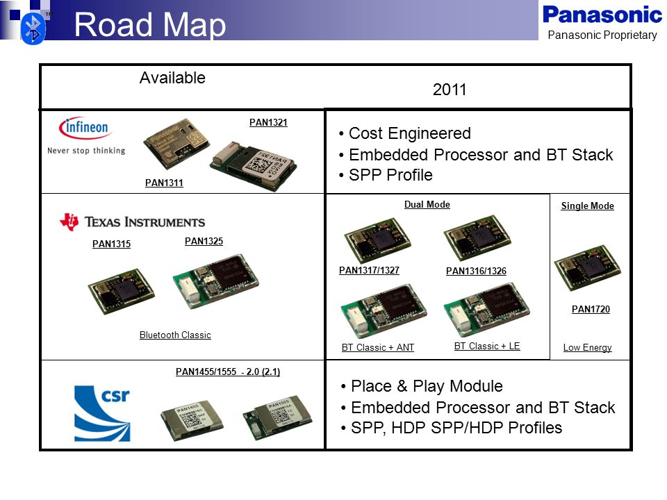 Road Map Available 2011 Cost Engineered