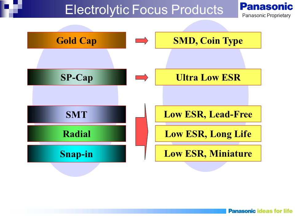 Electrolytic Focus Products