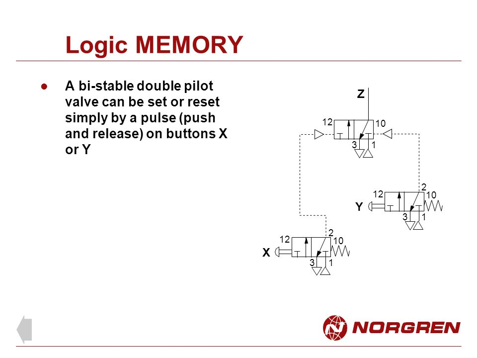Logic MEMORY A bi-stable double pilot valve can be set or reset simply by a pulse (push and release) on buttons X or Y.