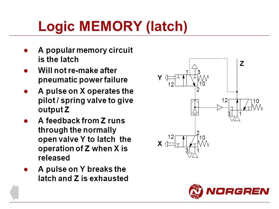 Logic MEMORY (latch) A popular memory circuit is the latch