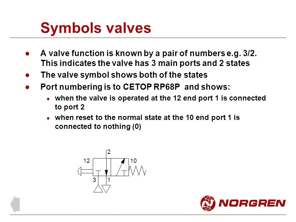 Symbols valves A valve function is known by a pair of numbers e.g. 3/2. This indicates the valve has 3 main ports and 2 states.