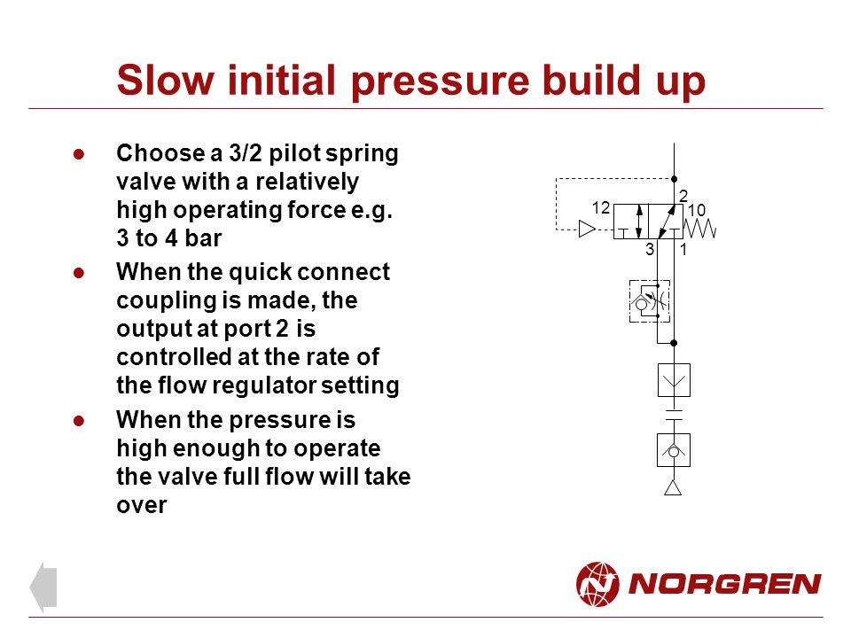 Slow initial pressure build up