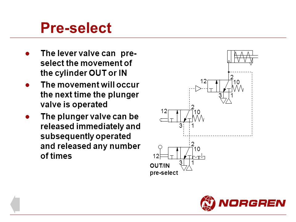 Pre-select The lever valve can pre-select the movement of the cylinder OUT or IN.