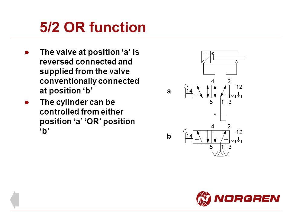 5/2 OR function The valve at position 'a' is reversed connected and supplied from the valve conventionally connected at position 'b'
