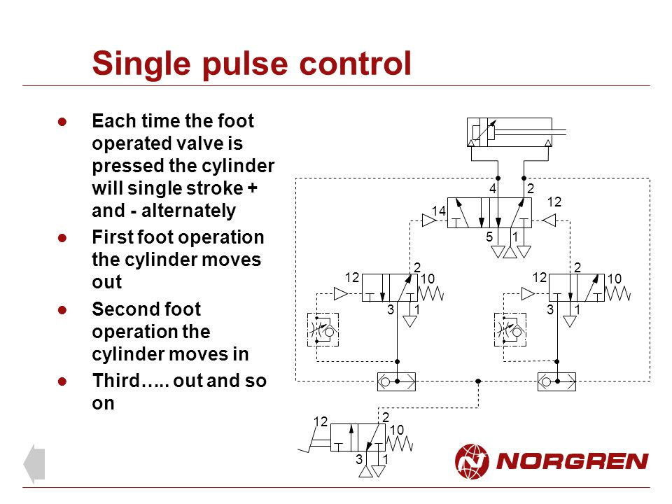 Single pulse control Each time the foot operated valve is pressed the cylinder will single stroke + and - alternately.