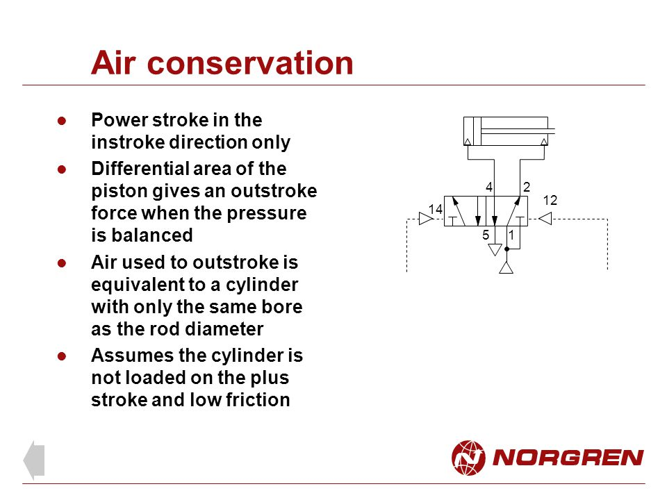 Air conservation Power stroke in the instroke direction only