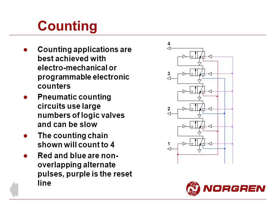 Counting 4. Counting applications are best achieved with electro-mechanical or programmable electronic counters.