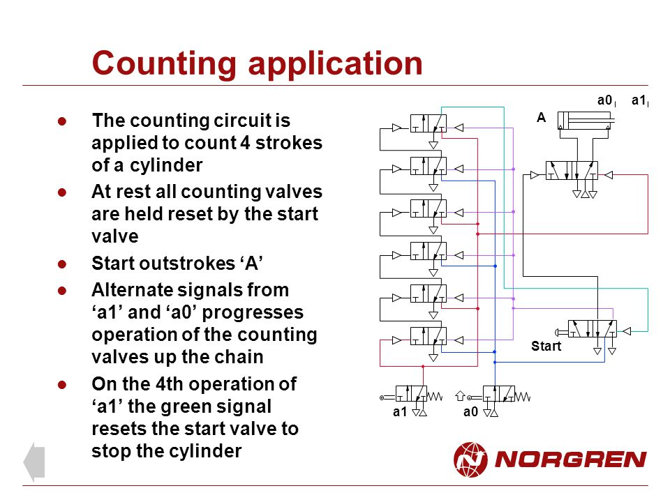 Counting application a0. a1. The counting circuit is applied to count 4 strokes of a cylinder.