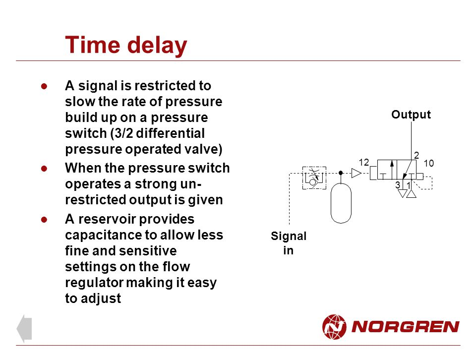 Time delay A signal is restricted to slow the rate of pressure build up on a pressure switch (3/2 differential pressure operated valve)