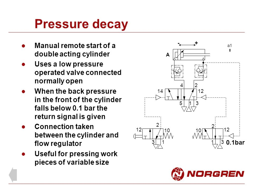 Pressure decay Manual remote start of a double acting cylinder