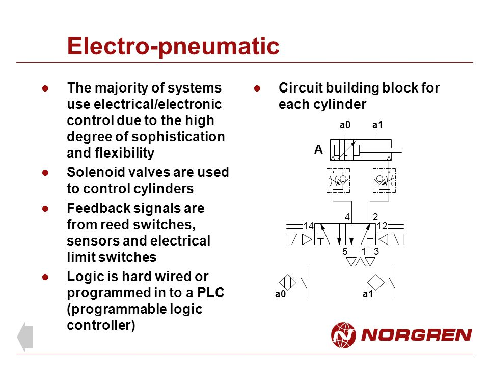 Electro-pneumatic The majority of systems use electrical/electronic control due to the high degree of sophistication and flexibility.