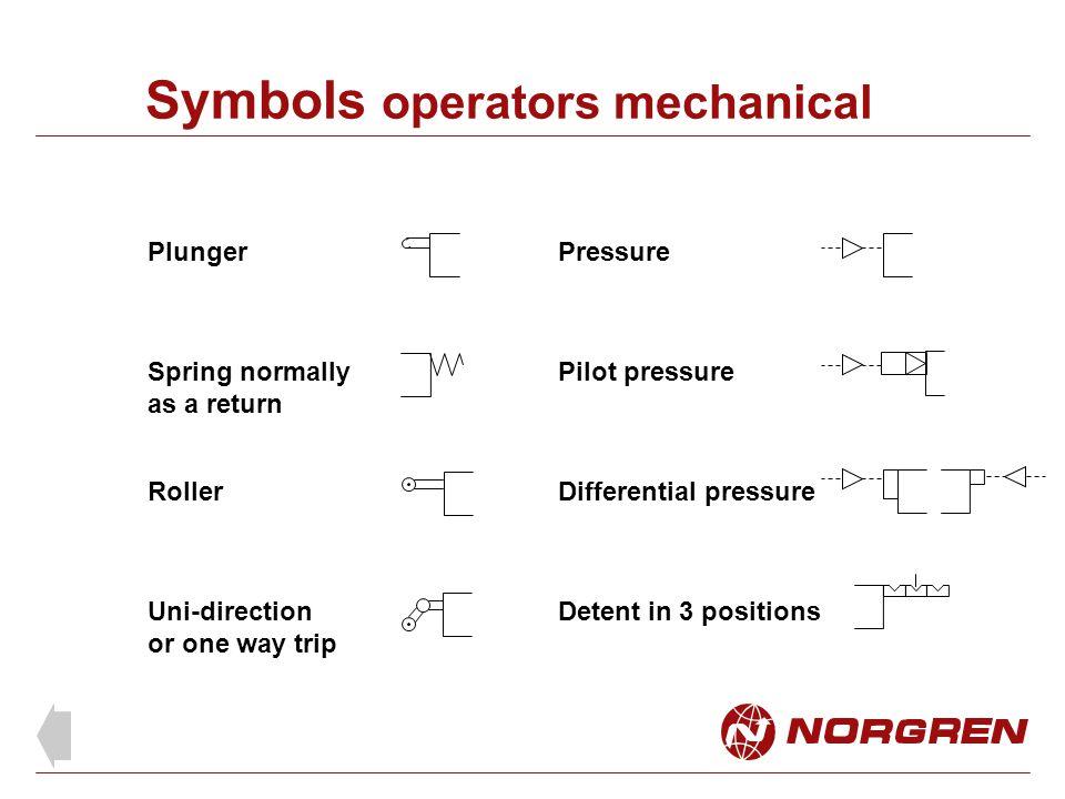 Symbols operators mechanical