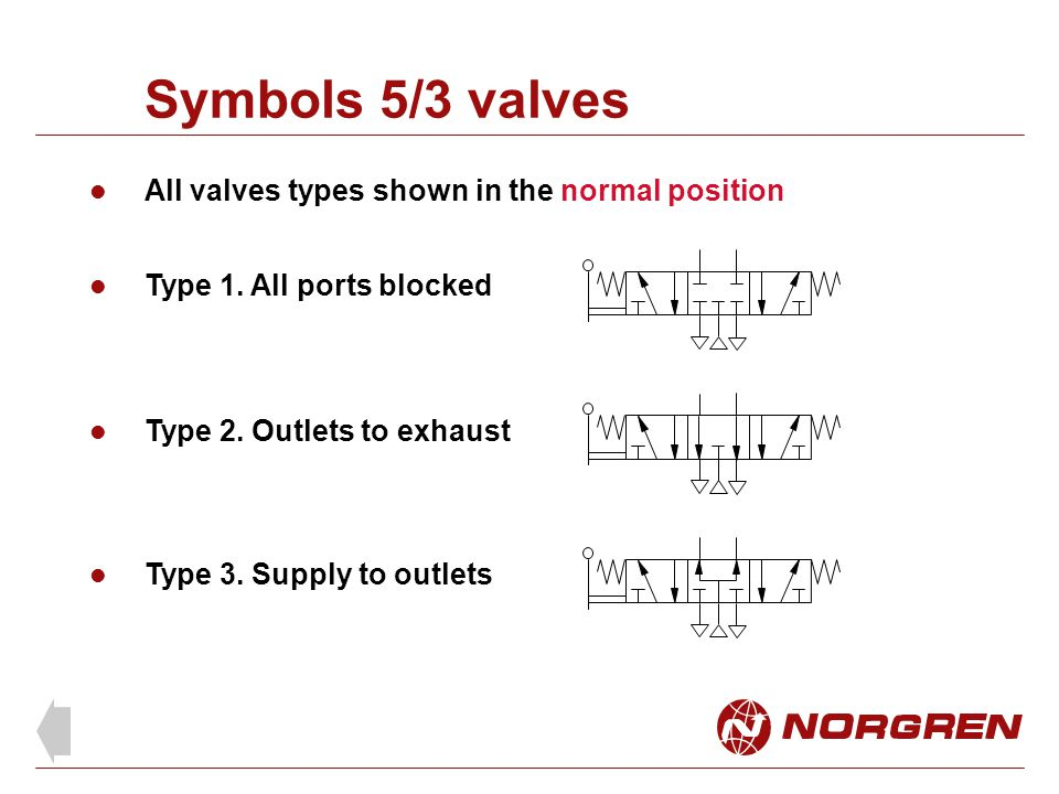 Symbols 5/3 valves All valves types shown in the normal position