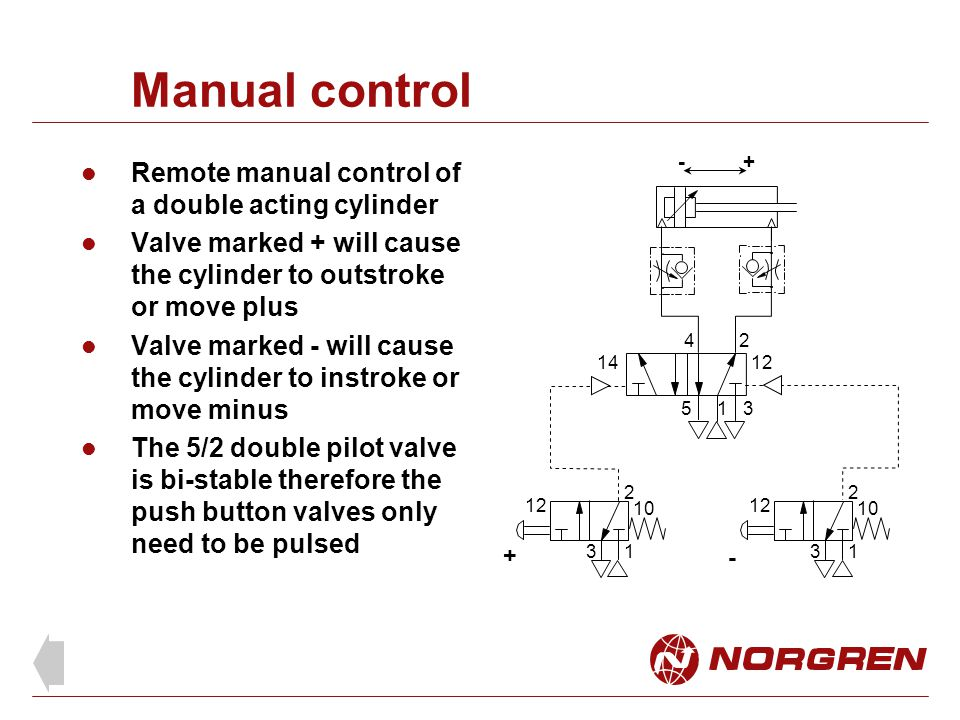 Manual control Remote manual control of a double acting cylinder