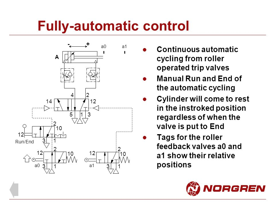 Fully-automatic control