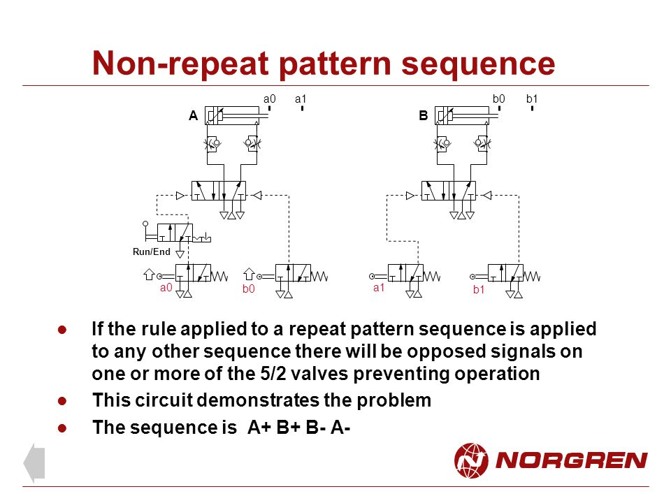 Non-repeat pattern sequence