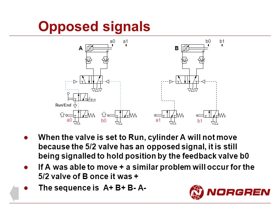 Opposed signals a0. a1. b0. b1. A. B. Run/End. a0. b0. a1. b1.