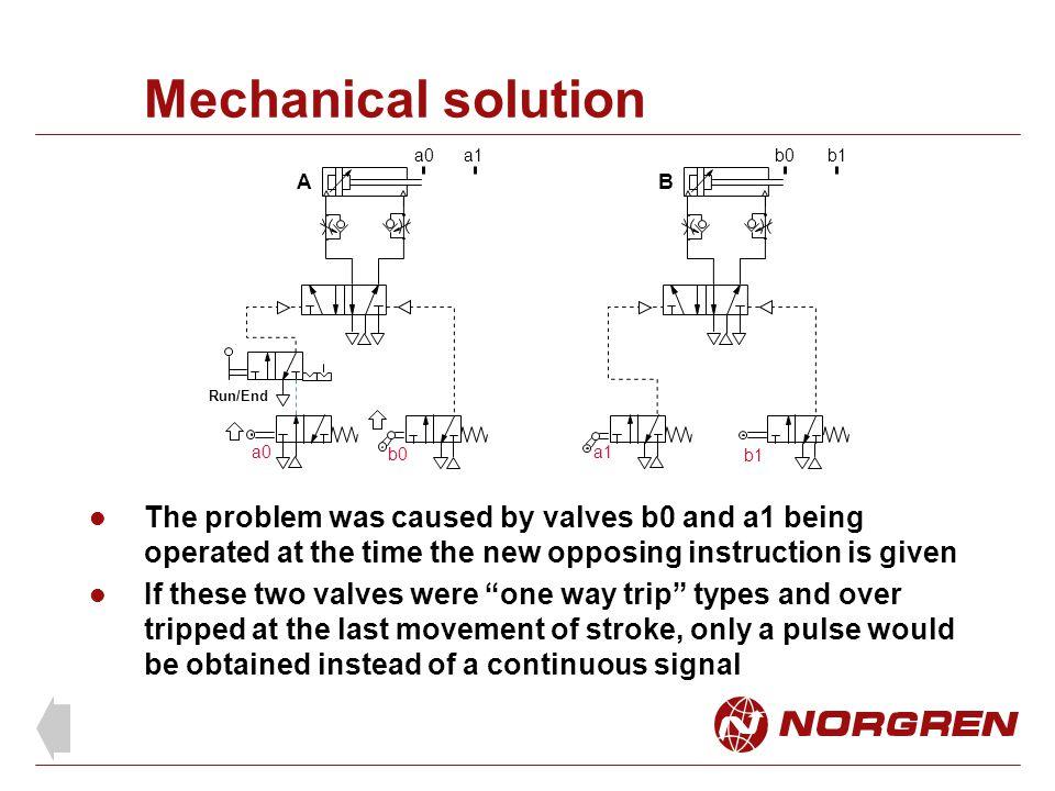 Mechanical solution a0. a1. b0. b1. A. B. Run/End. a0. b0. a1. b1.