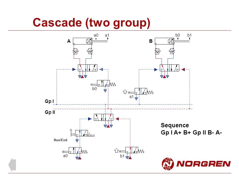 Cascade (two group) Sequence Gp l A+ B+ Gp ll B- A- A B Gp l Gp ll a0