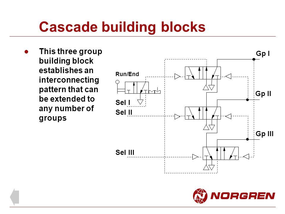 Cascade building blocks