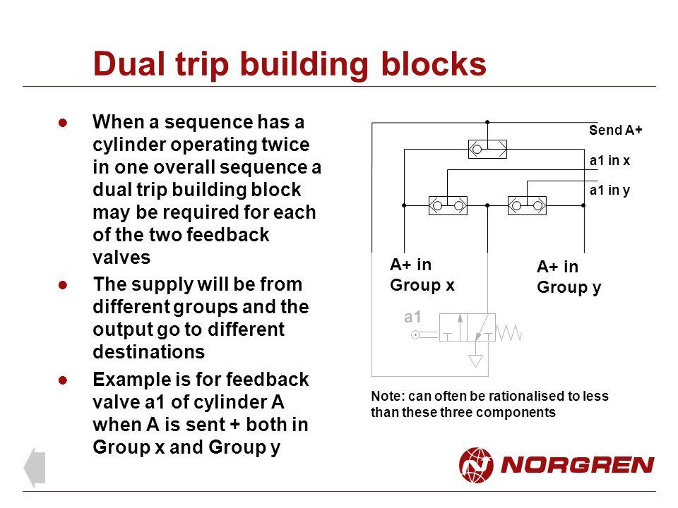 Dual trip building blocks