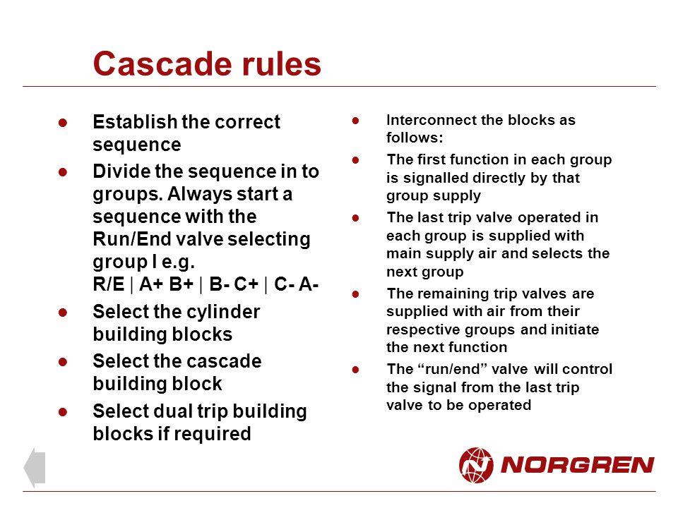 Cascade rules Establish the correct sequence
