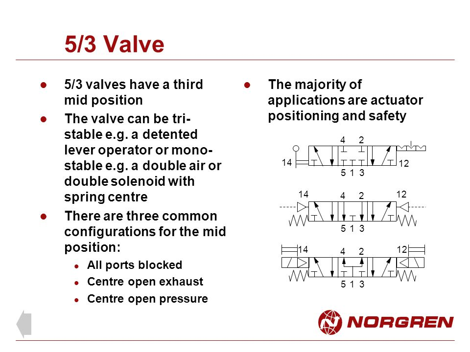 5/3 Valve 5/3 valves have a third mid position