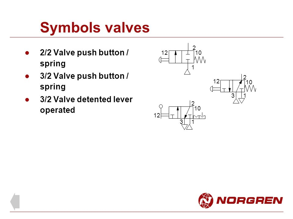 Symbols valves 2/2 Valve push button / spring