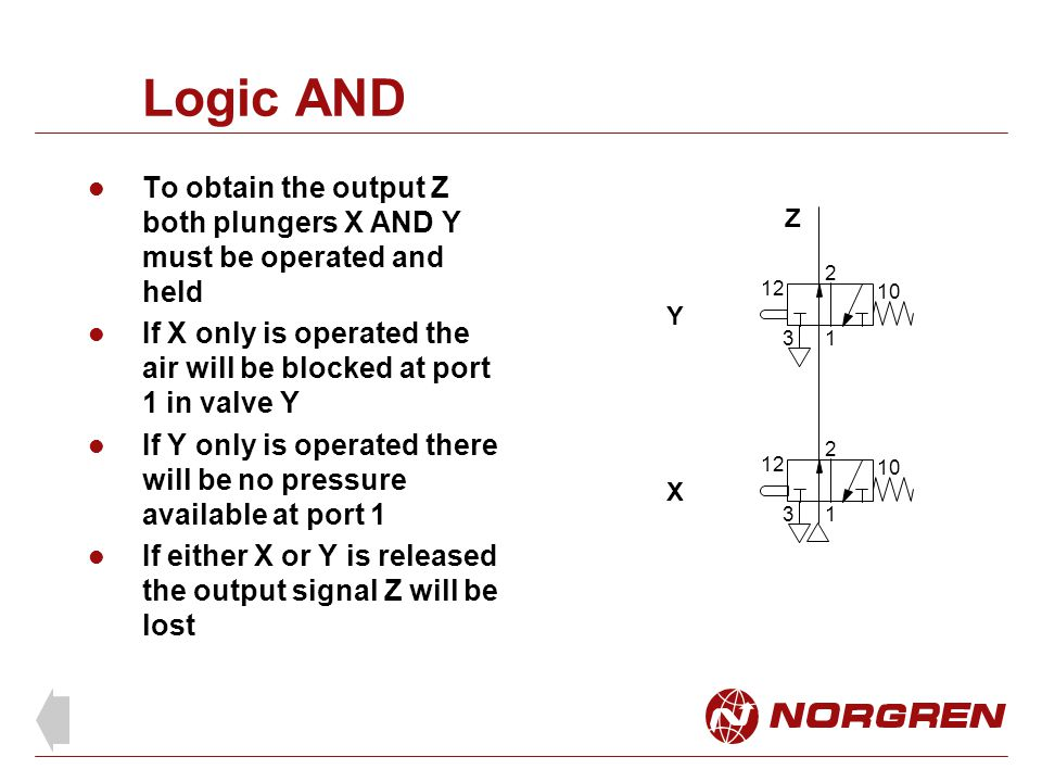 Logic AND To obtain the output Z both plungers X AND Y must be operated and held. If X only is operated the air will be blocked at port 1 in valve Y.