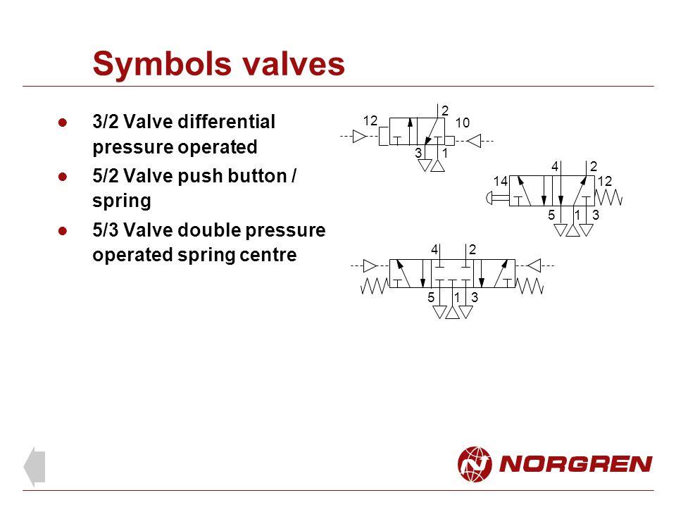 Symbols valves 3/2 Valve differential pressure operated
