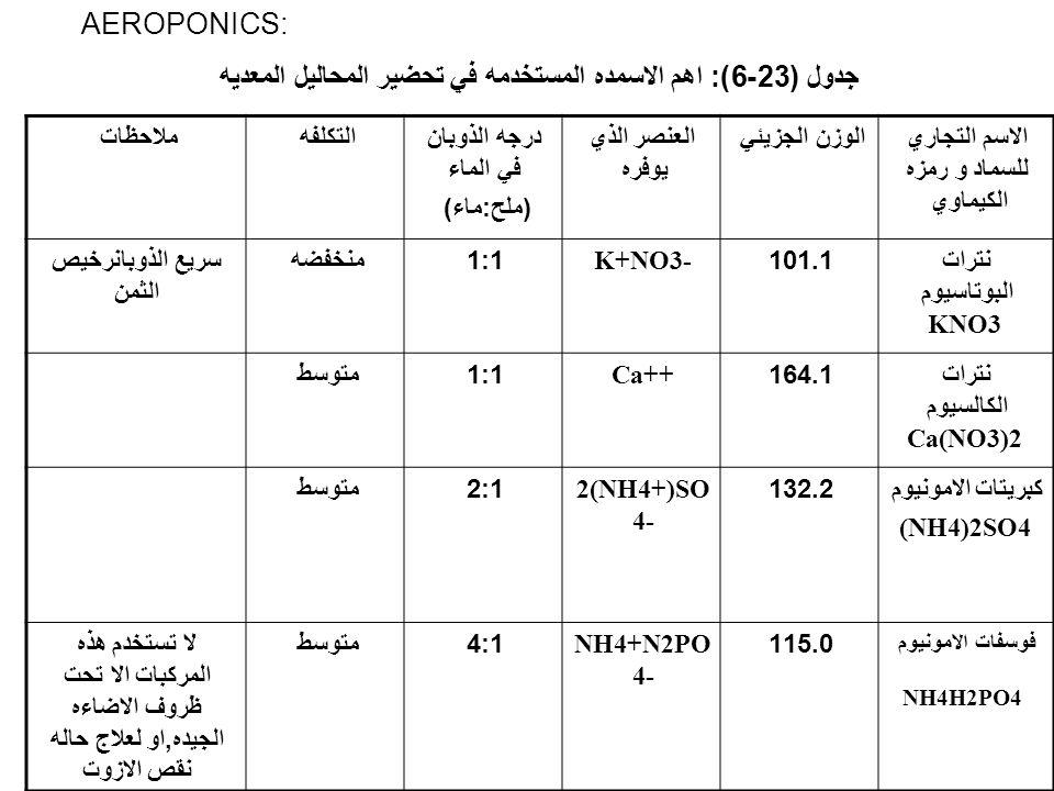 جدول (23-6): اهم الاسمده المستخدمه في تحضير المحاليل المعديه