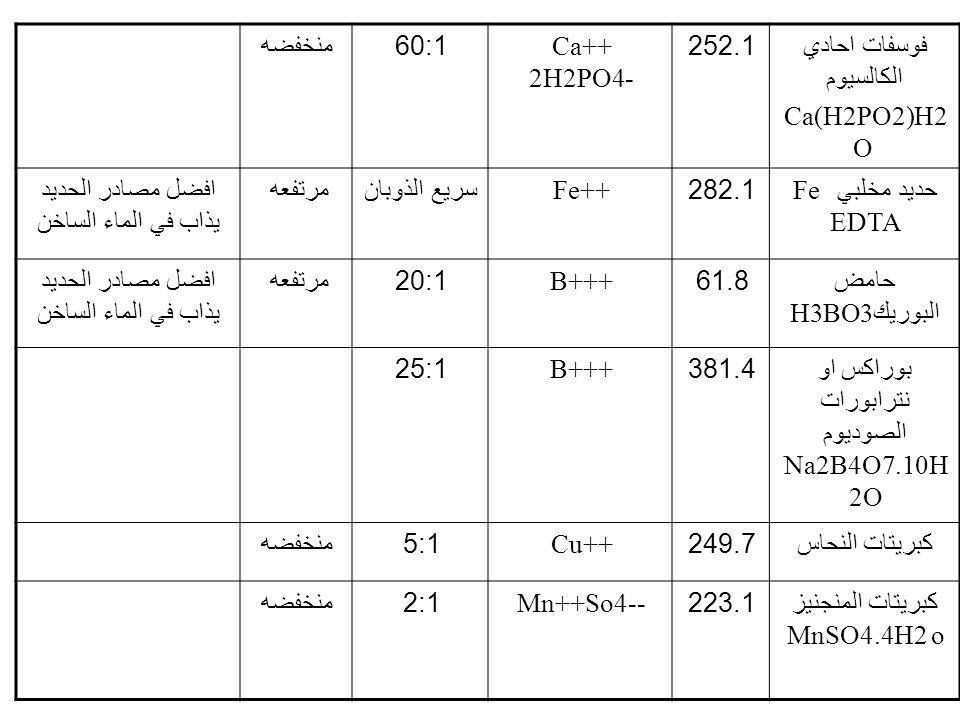 فوسفات احادي الكالسيوم Ca(H2PO2)H2O 252.1 Ca++ 2H2PO4- 60:1 منخفضه