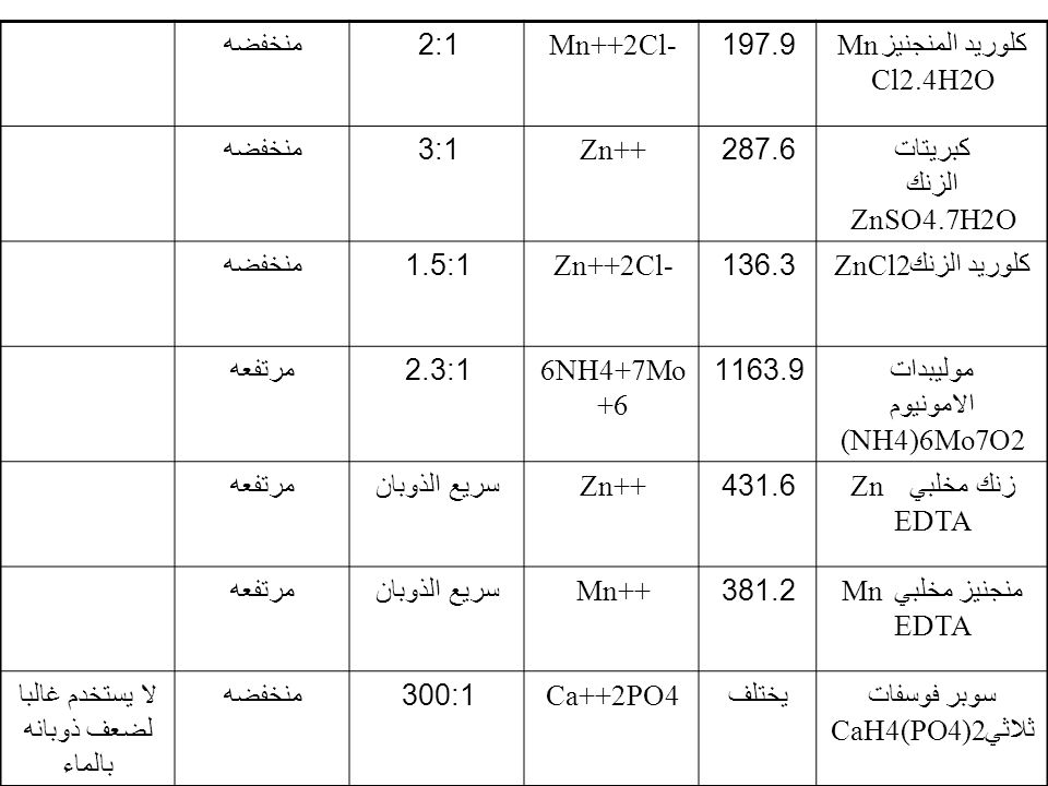 كلوريد المنجنيزMn Cl2.4H2O 197.9 Mn++2Cl- 2:1 منخفضه