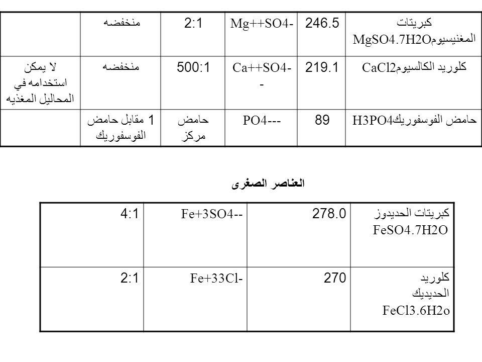 كبريتات المغنيسيومMgSO4.7H2O 246.5 Mg++SO4- 2:1 منخفضه