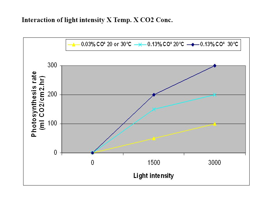Interaction of light intensity X Temp. X CO2 Conc.