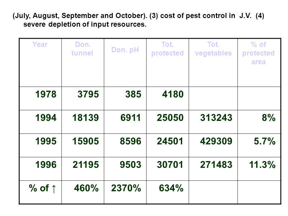 (July, August, September and October). (3) cost of pest control in J.V. (4) severe depletion of input resources.