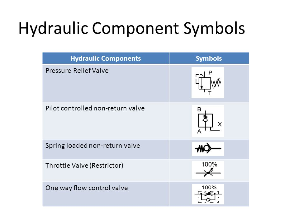Hydraulic Component Symbols