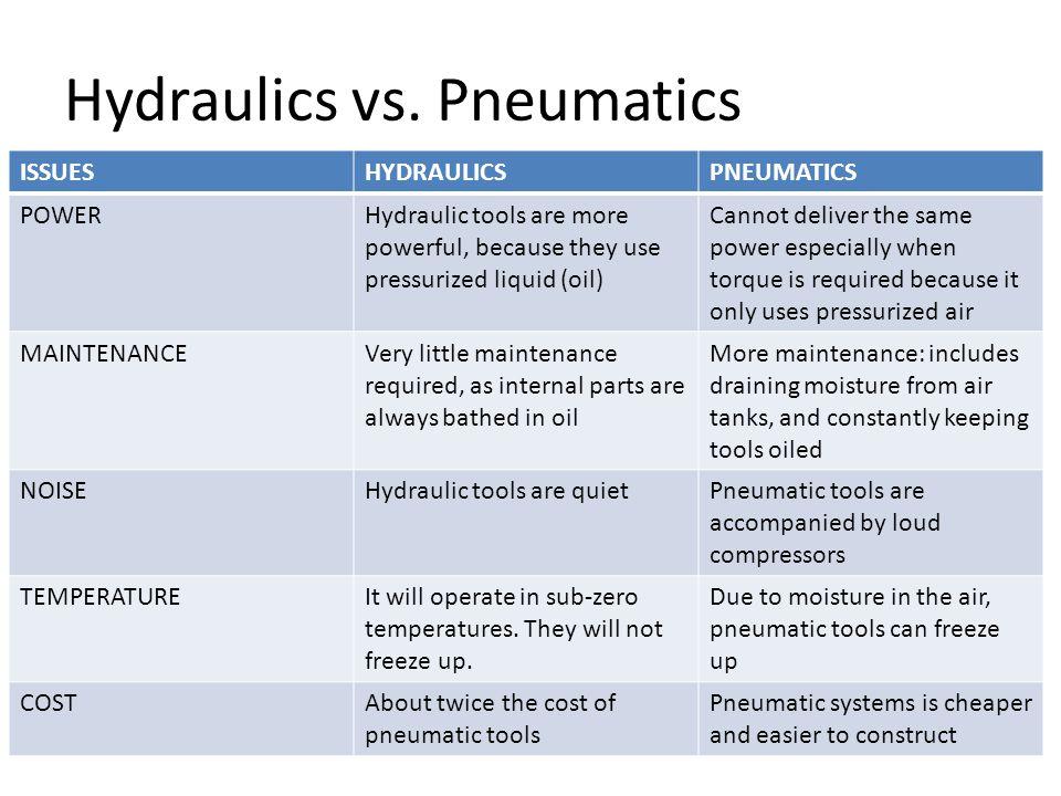 Hydraulics vs. Pneumatics