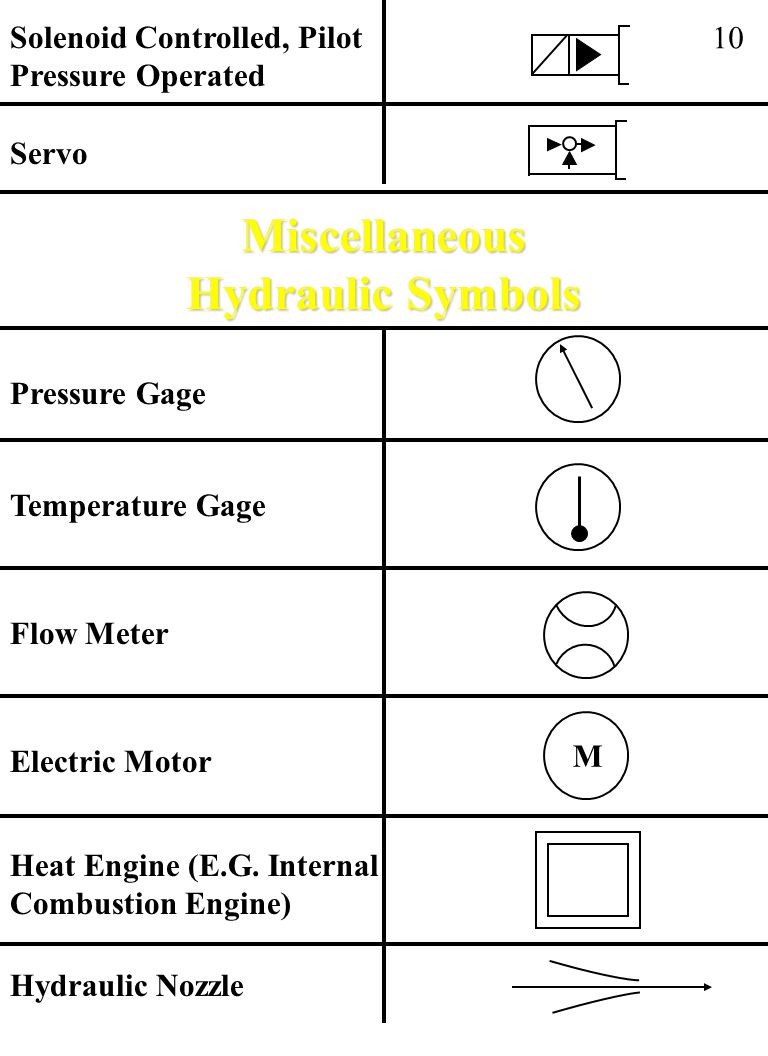Miscellaneous Hydraulic Symbols