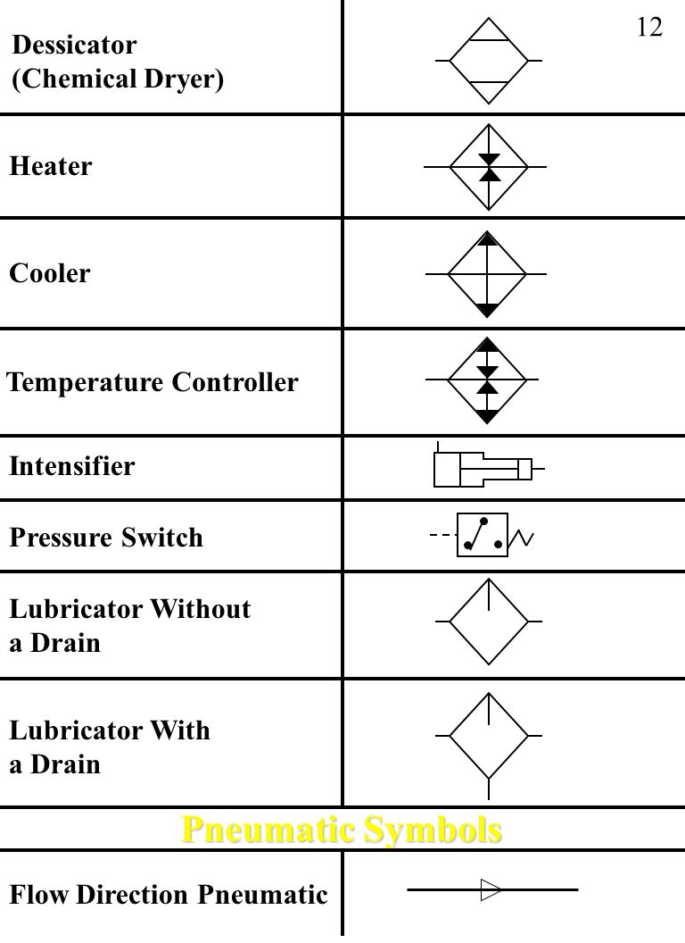 Pneumatic Symbols 12 Dessicator (Chemical Dryer) Heater Cooler
