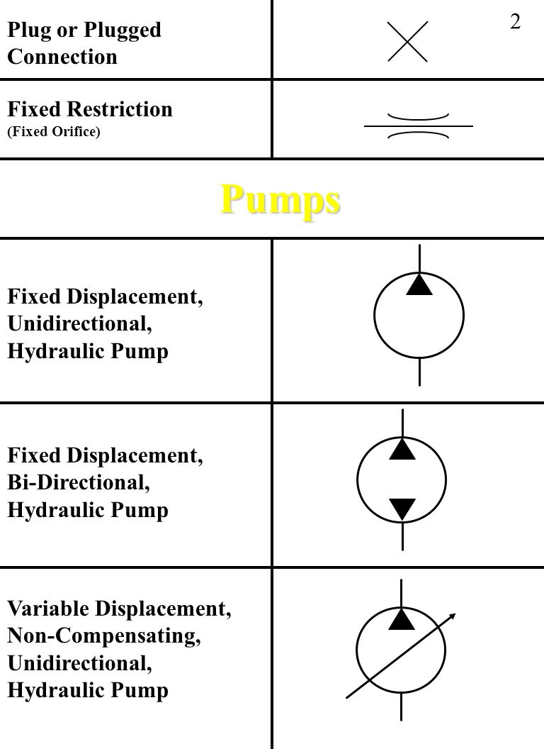Pumps 2 Plug or Plugged Connection Fixed Restriction (Fixed Orifice)
