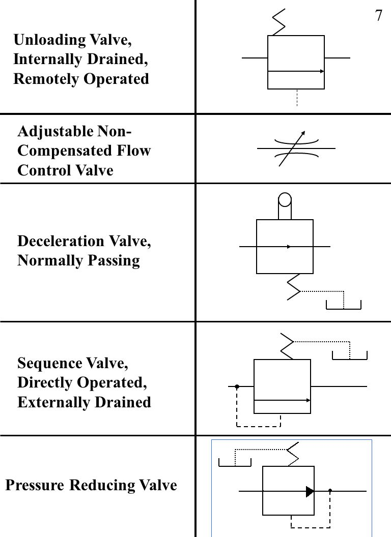 Fluid power symbols ppt download 7 unloading valve internally drained remotely operated adjustable non compensated flow control buycottarizona Images