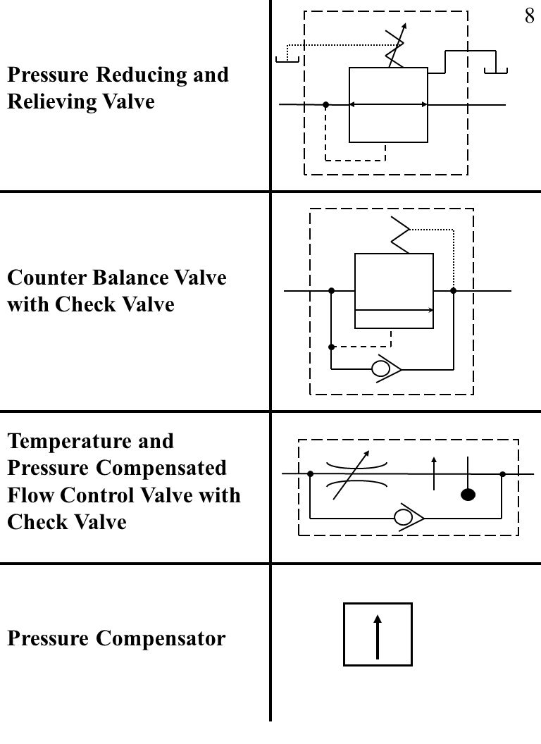 Fluid power symbols ppt download 8 pressure reducing and relieving valve counter balance valve with check valve buycottarizona Images
